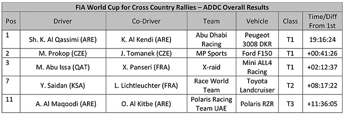 FIFA World Cup Cross Country Rallies - ADDC Overall Results