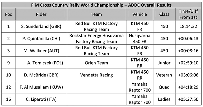 FIM World Cup Cross Country Rallies - ADDC Overall Results